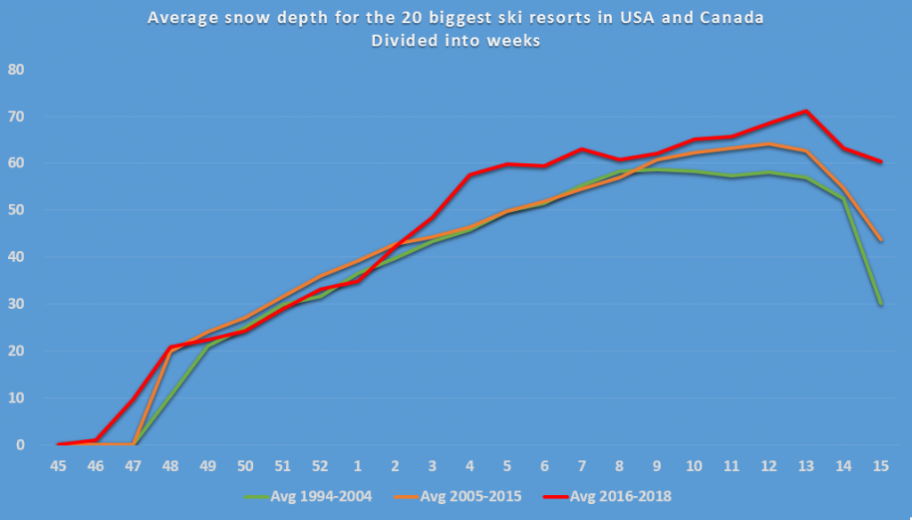 Chart displaying snow depth readings in American ski resorts