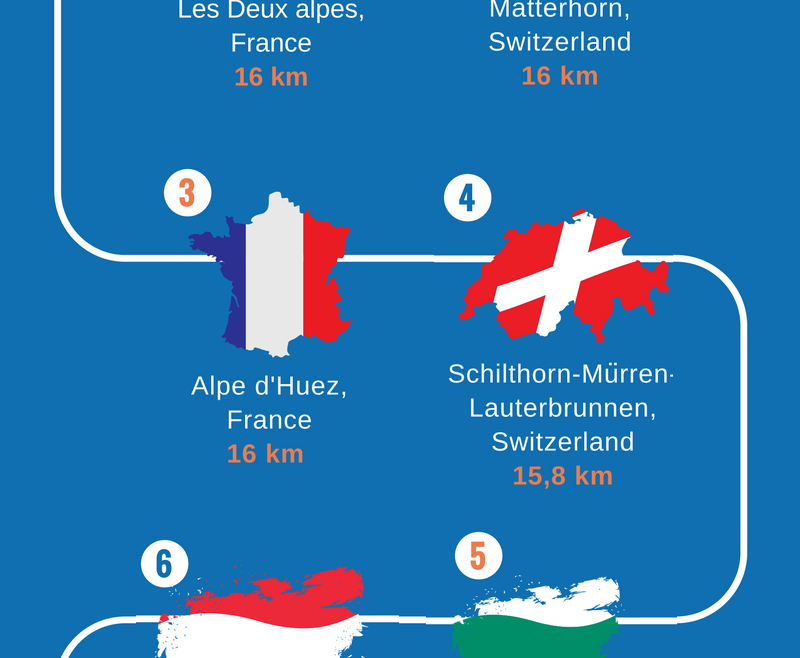 Top 10 of the longest ski runs in Europe