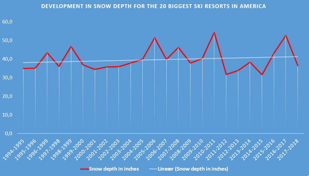 development in snow depth for the 20 biggest ski resorts in USA and Canada